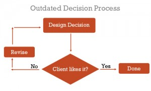 User Experience Design model